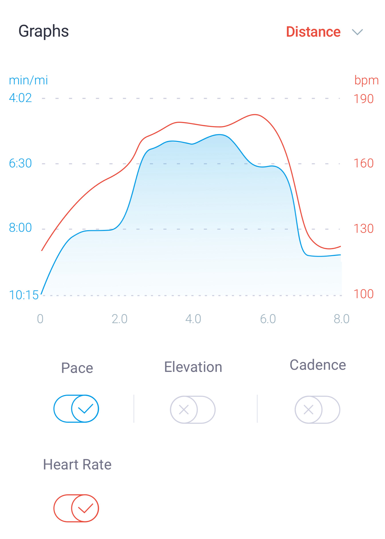 Graph of pace, elevation, cadence and heart rate data