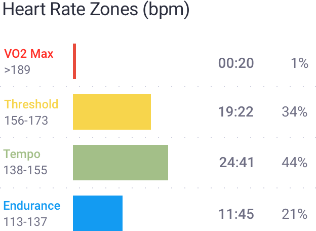 Bar chart of time spent in heart rate zones
